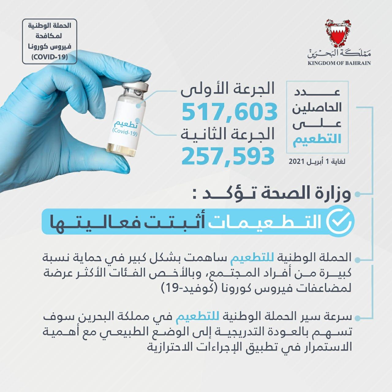 وزارة الصحة: مجموع المتطعمين بالجرعة الأولى من مختلف التطعيمات تجاوز نصف المليون والجرعة الثانية فاق ربع مليون متطعم