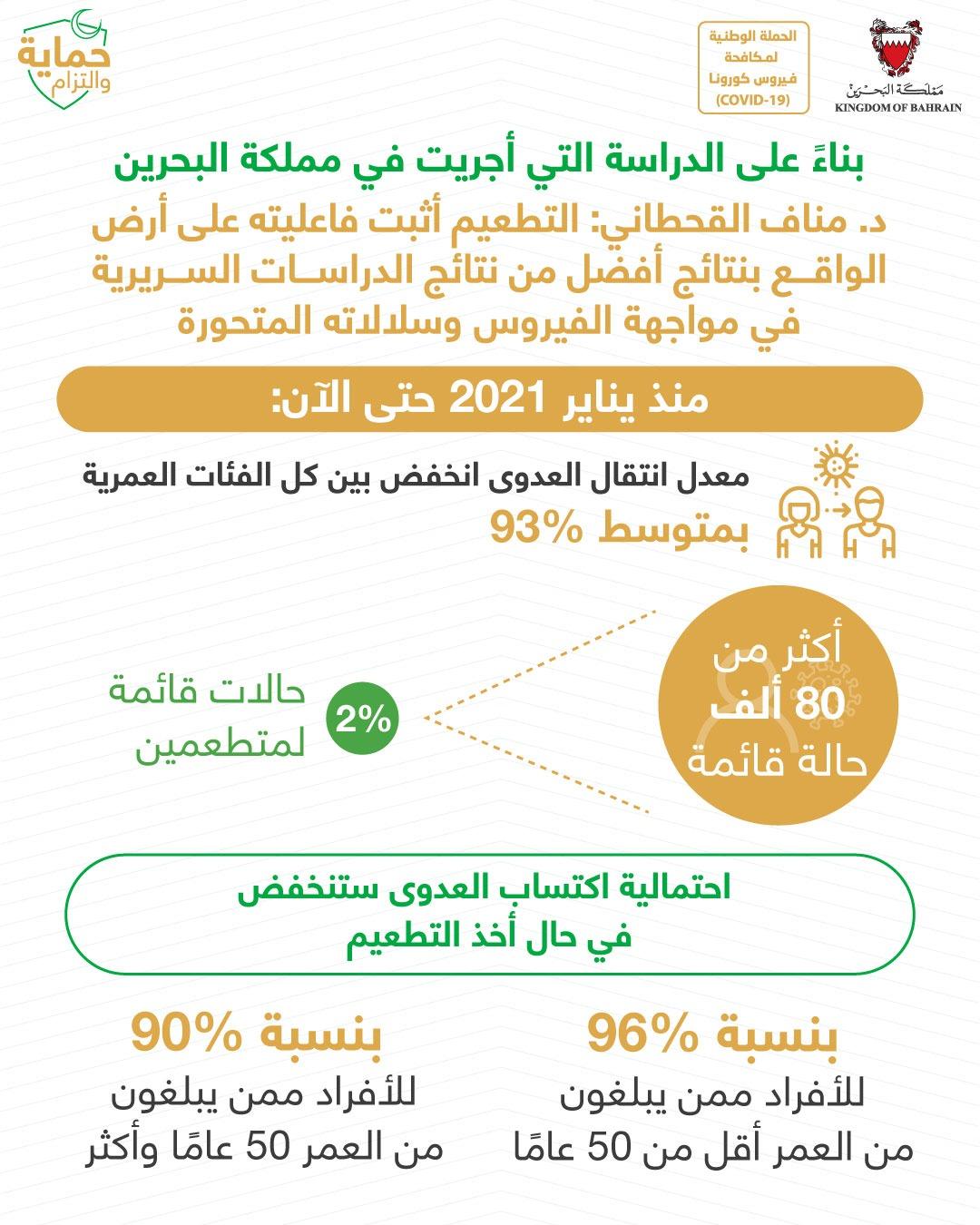 القحطاني: 2% فقط نسبة الحالات القائمة للمتطعمين بين أكثر من 80 ألف حالة قائمة في البحرين منذ يناير 2021