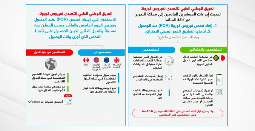 اعتماد شهادات التطعيم والتعافي الصادرة من دول مجلس التعاون الفريق الوطني الطبي للتصدي لفيروس كورونا: تحديث إجراءات المسافرين القادمين إلى مملكة البحرين عبر كافة المنافذ