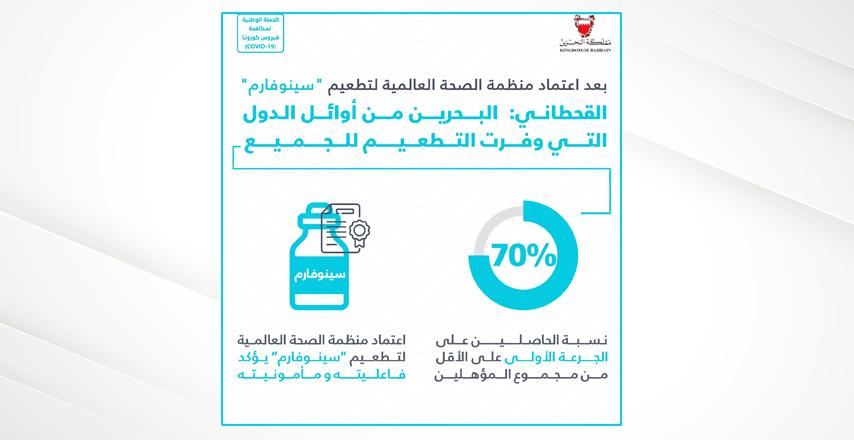 """بعد اعتماد منظمة الصحة العالمية لتطعيم """"سينوفارم"""" القحطاني: البحرين من أوائل الدول التي وفرت التطعيم للجميع وبلغت نسبة 70% للحاصلين على الجرعة الأولى على الأقل من المؤهلين من سكانها"""