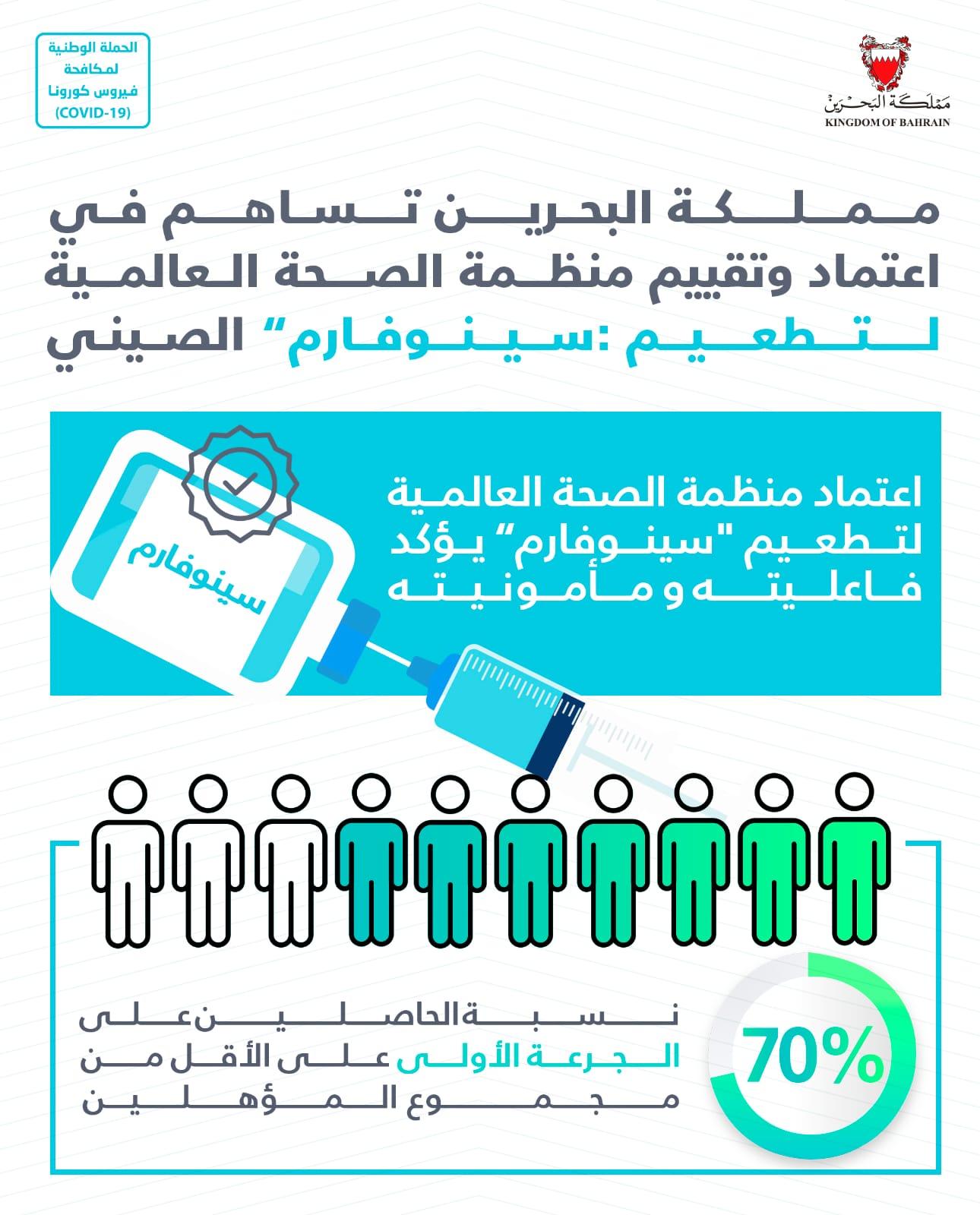 """في البحرين نسبة الحاصلين على الجرعة الأولى من كافة أنواع التطعيمات 70%.. مملكة البحرين تساهم في اعتماد وتقييم منظمة الصحة العالمية لتطعيم """"سينوفارم"""" الصيني"""