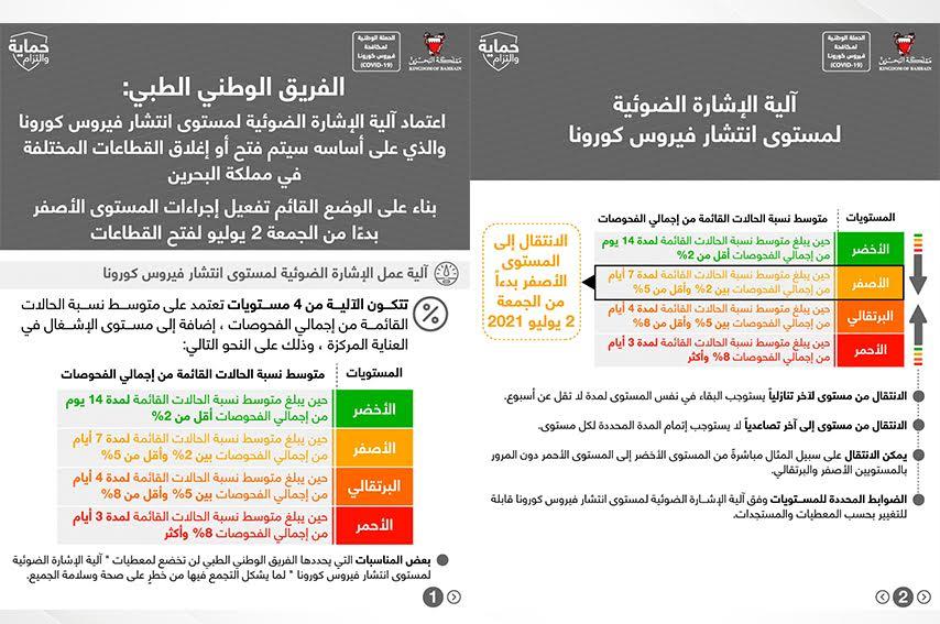الفريق الوطني الطبي للتصدي لفيروس كورونا: اعتماد آلية الإشارة الضوئية لمستوى انتشار فيروس كورونا والذي على أساسه سيتم فتح أو إغلاق القطاعات المختلفة في مملكة البحرين