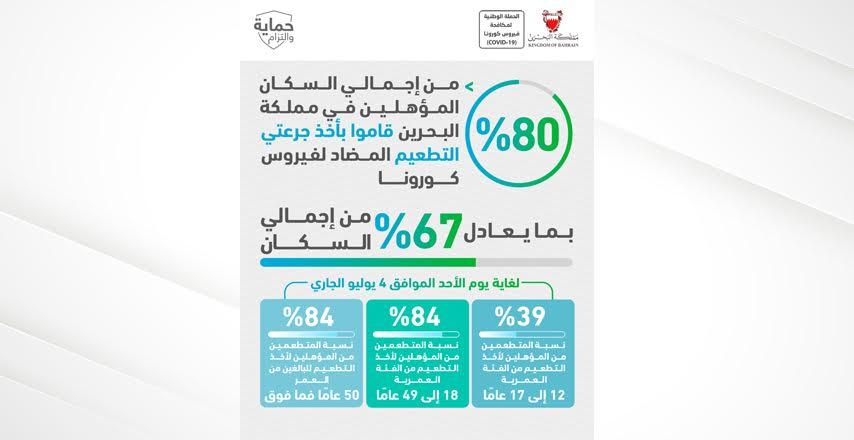 دعت كبار السن إلى المبادرة لأخذ الجرعة المنشطة حفاظاً على سلامتهم ..  د.الهاجري : 80% من إجمالي السكان المؤهلين في مملكة البحرين قاموا بأخذ جرعتي التطعيم المضاد لفيروس كورونا بما يعادل 67% من إجمالي السكان